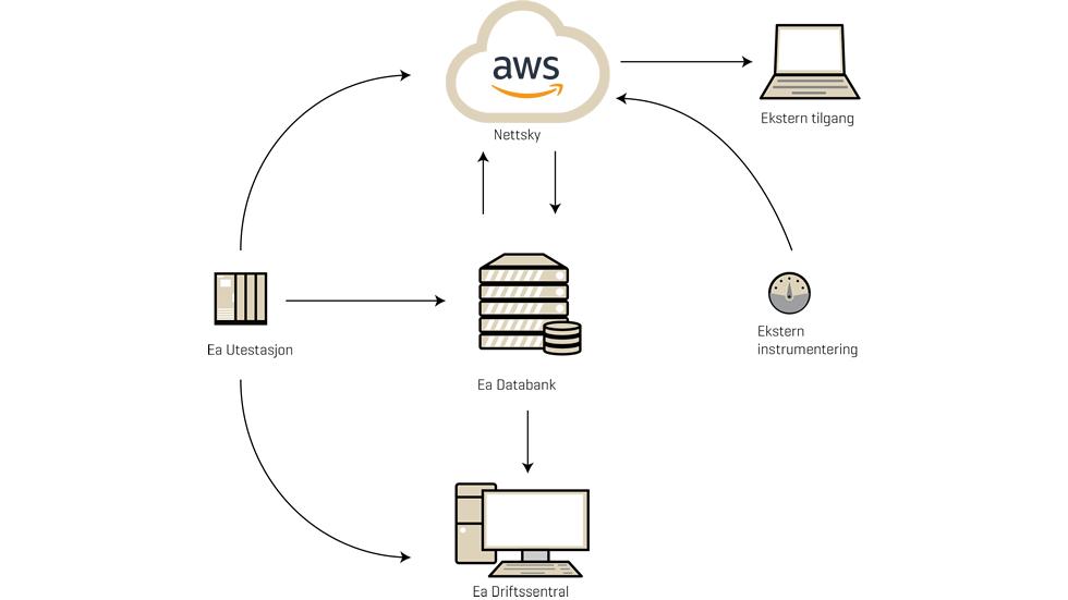 Dataflyt når Ea Databank er utvidet med Amazon Web Services (AWS)